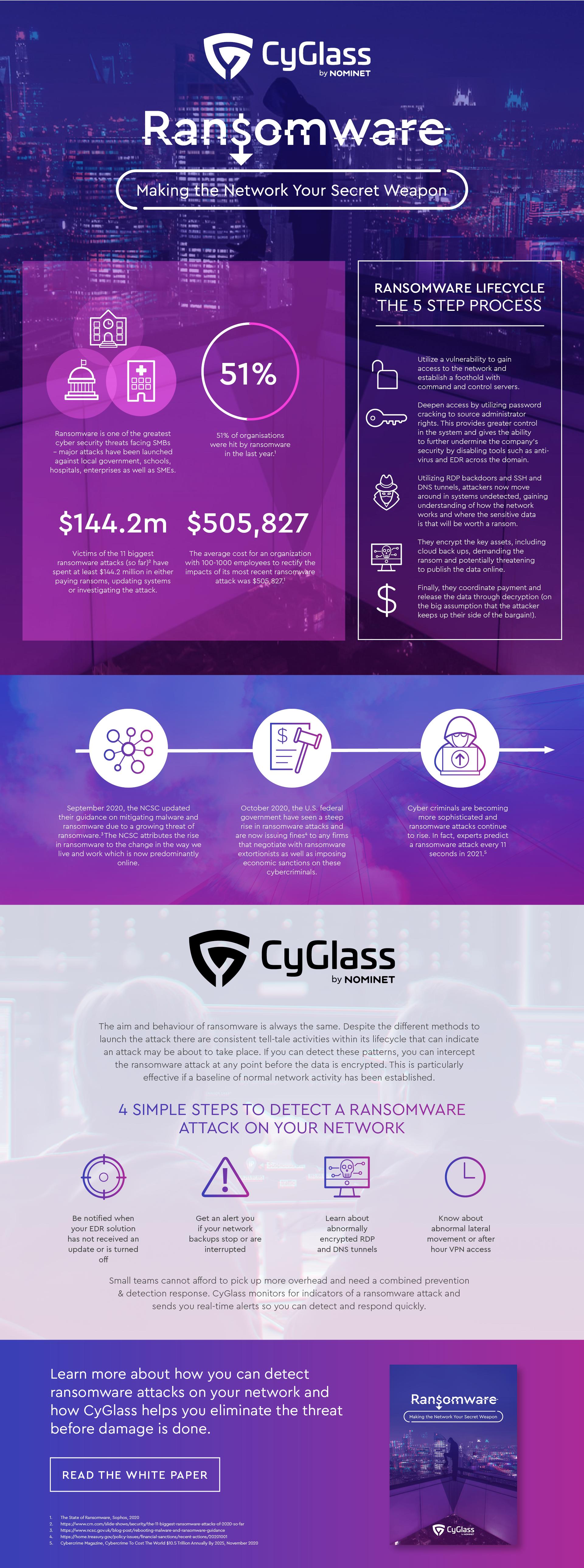 CYG01001_Ransomware_Infographic_V2